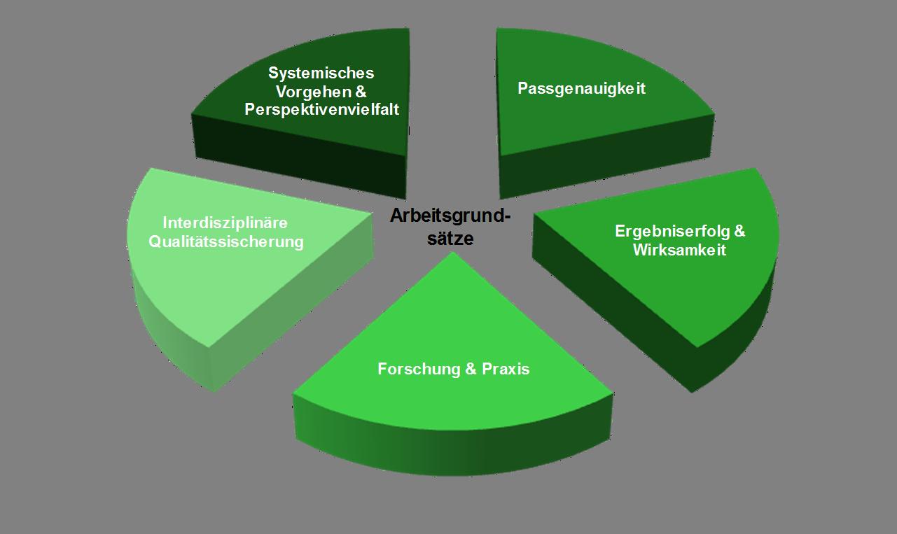Grafik Arbeitsgrundsätze